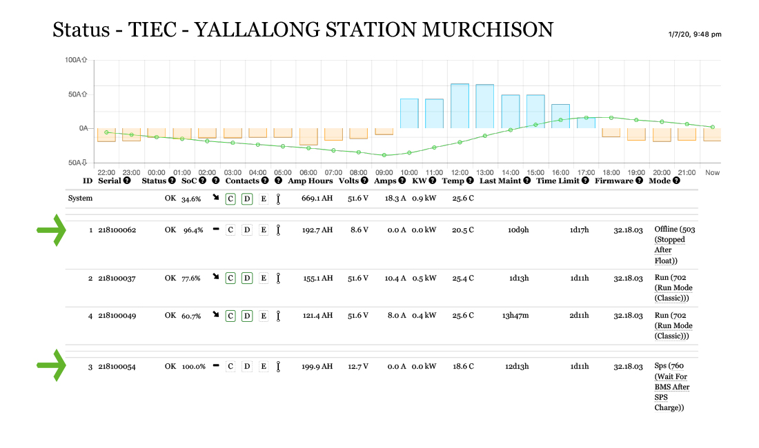 Status Yallalong Station